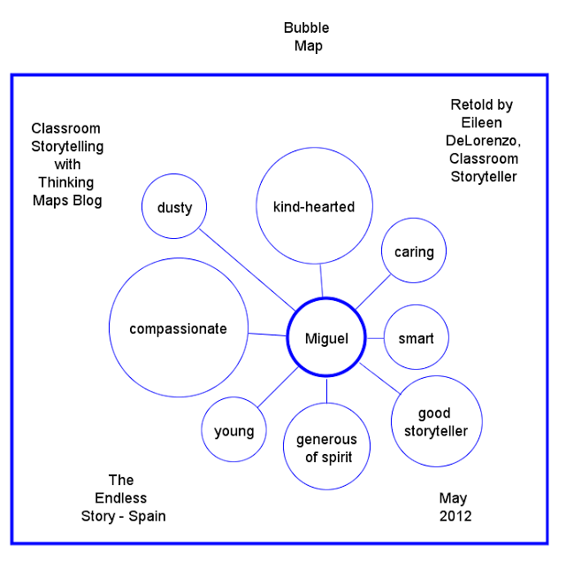bubble maps and frames of reference for the endless story eileen