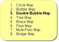 Creating Double Bubble Maps with Thinking Map Templates ...