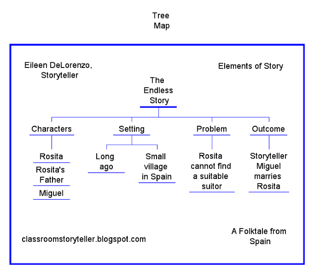 Elements of Story with Tree Maps | Eileen DeLorenzo