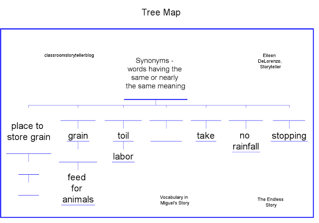 E Tree Map Synonyms Vocab Student Template