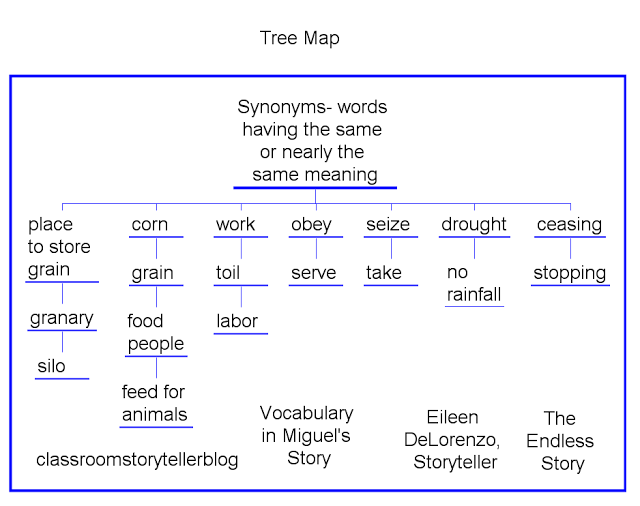 EE Tree Map Synonyms Vocab